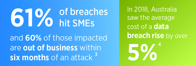 61% of breaches hit SMEs and 60% of those impacted are out of business within six months of an attack. In 2018, Australia saw the average cost of a data breach rise by over 5%